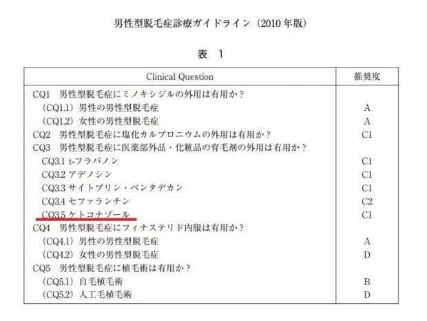 日本皮膚科学会『男性型脱毛症診療ガイドライン』におけるケトコナゾールの評価