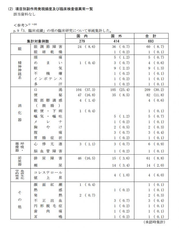 プロバンサインの副作用の臨床成績