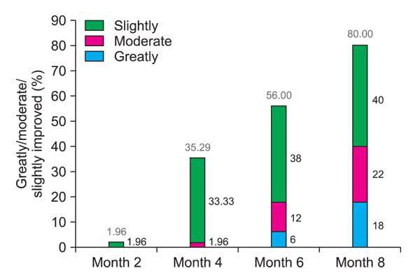 Ell-Cranellの有効成分アルファトラジオールは8ヶ月間で育毛効果が最大になった