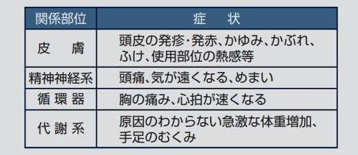 ミノキシジル育毛剤の副作用(リアップ添付文書)