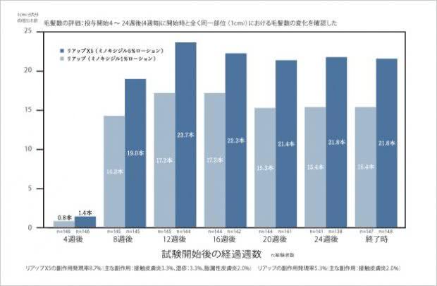 リアップの臨床試験データ(ミノキシジル1%と5%の発毛効果比較)