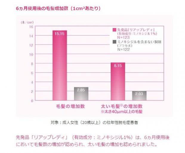 女性用リアップ1%の臨床試験データ