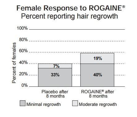 女性用ロゲイン2%の臨床試験データ