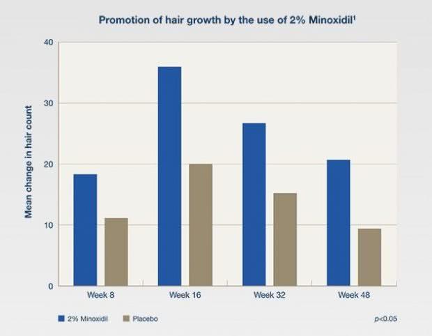 女性用ロゲイン2%の臨床試験データ(毛髪数の変化)