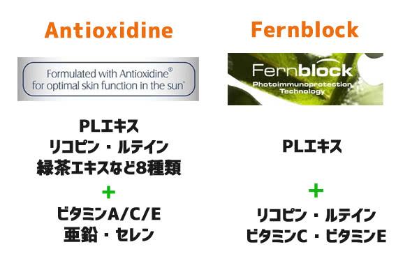 AntioxidineとFernblockの成分比較