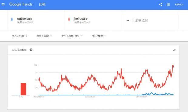 ヘリオケアとニュートロックスサンのGoogleトレンドでの検索回数の比較