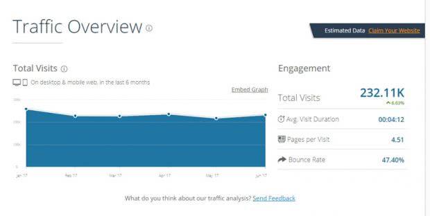 SimilarWebで調査したあんしん通販マートの訪問者数