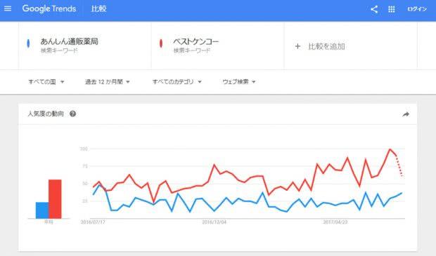 あんしん通販マート(薬局)とベストケンコーのGoogle Trendsでの検索回数の比較結果