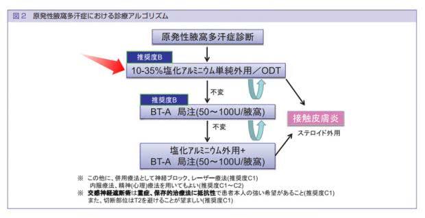 日本皮膚科学会『原発性局所多汗症診療ガイドライン』で塩化アルミニウムの使用が推奨