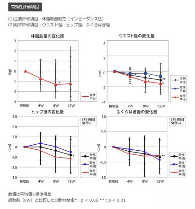 納豆菌培養エキス(DC-15菌)のダイエット効果